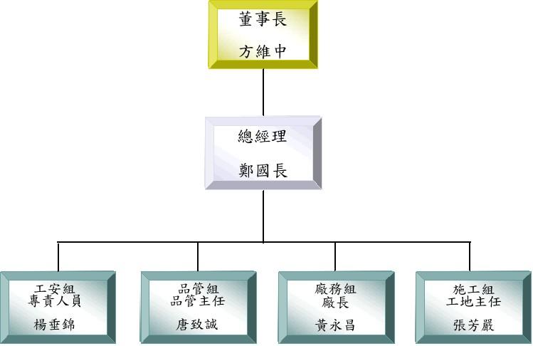 select-5-5-architecture
